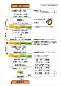フジローヤルR-103焙煎フローチャート